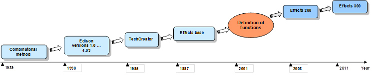 The Effects project development stages